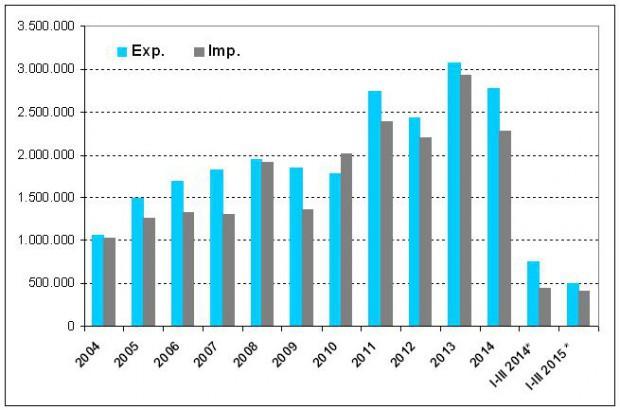 Polsko-Norweska-wymiana-handlowa-w-pierwszym-kwartale-2015